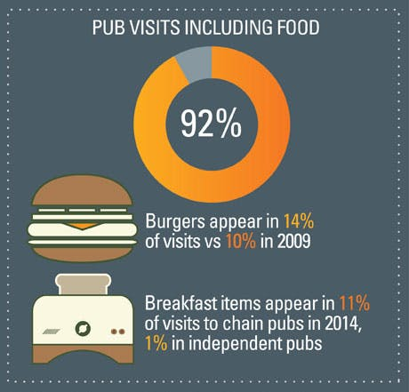 Percentage of pub visits that included food