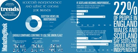 Scottish independence trends