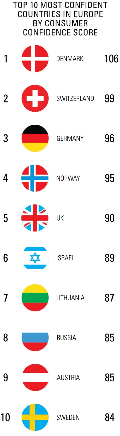 Top 10 most confident countries in Europe by consumer confidence score 460