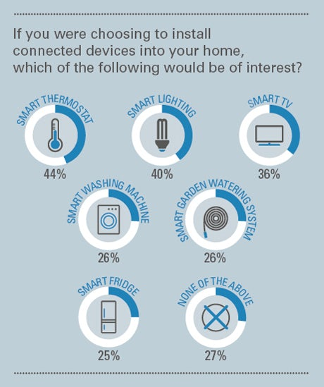 Which smart home connected devices are of most interest