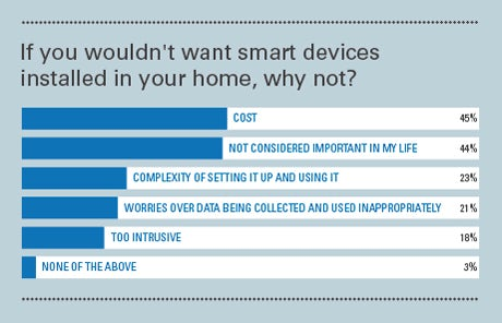 For what reasons do you not want smart home devices in your home