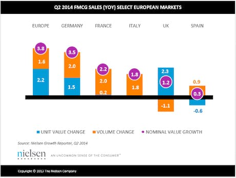 nielsen fmcg sales 2014 460
