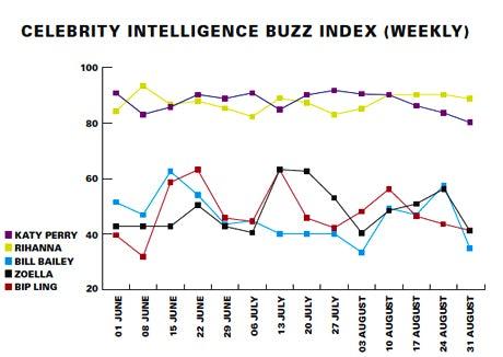 Celebrity intelligence Buzz weekly