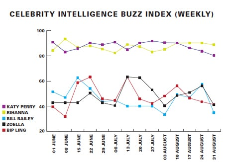 Celebrity intelligence Buzz weekly