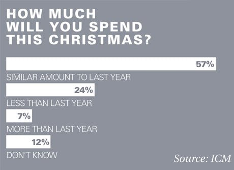 Table detailing the results of survey on spending habits at Christmas
