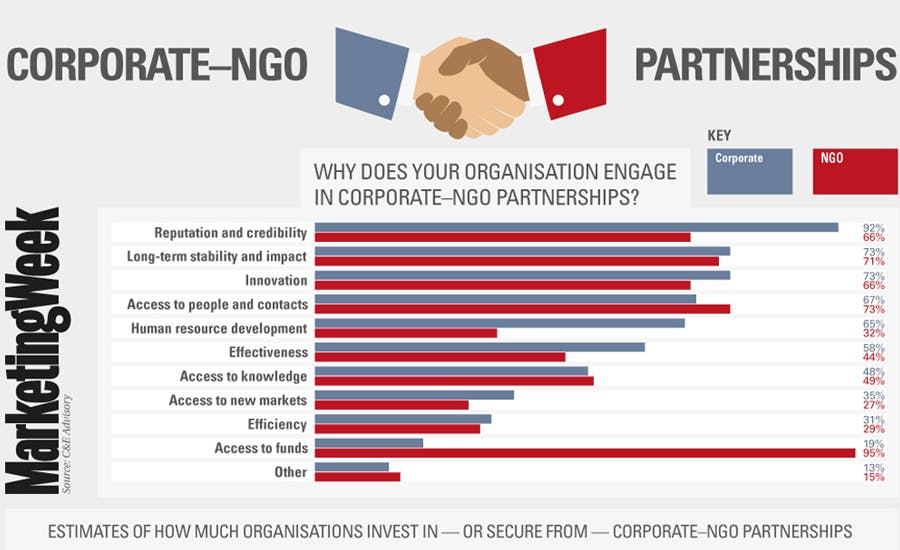 Corporate NGO partnerships