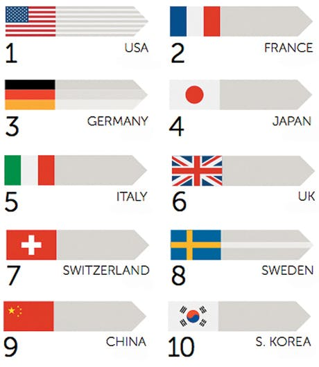 Overall ranking, brand nation of origin