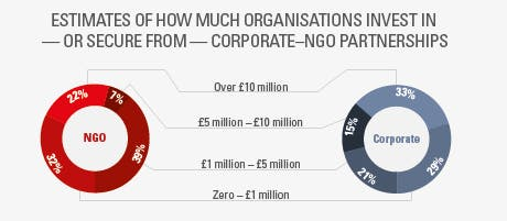 How much do organisations invest in corporate NGO partnerships