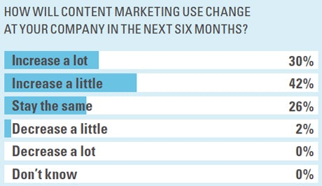 How will content marketing use change at your company