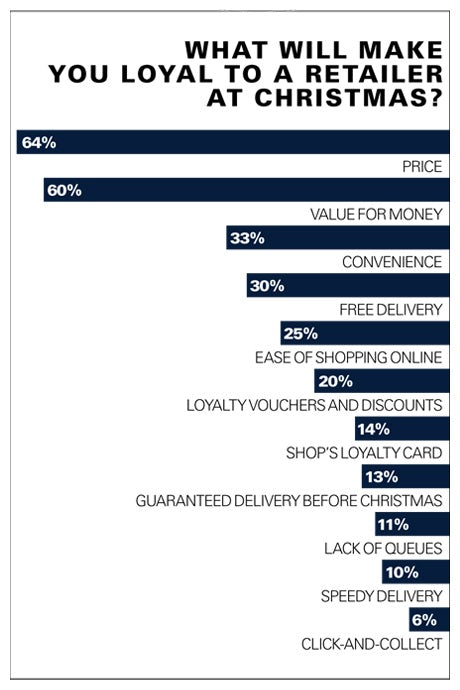 Table showing what will make consumers loyal to a retailer at Christmas