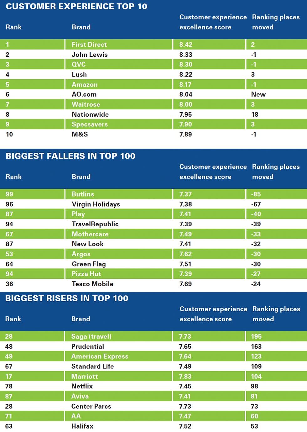 Nunwood Company top 10s
