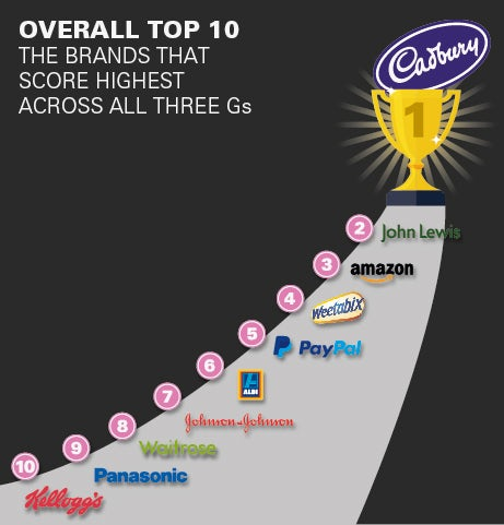 The top 10 brands overall
