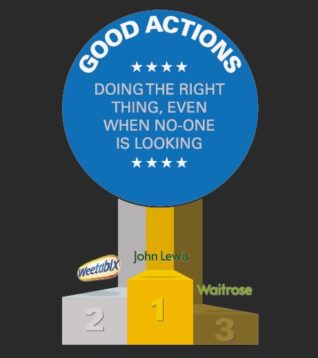 Top 3 brands for good actions