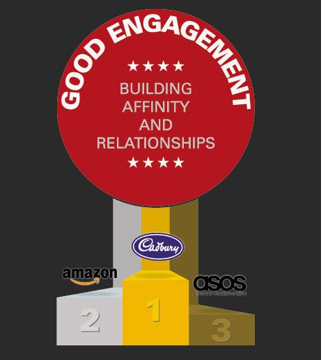 Top three brands for engagement