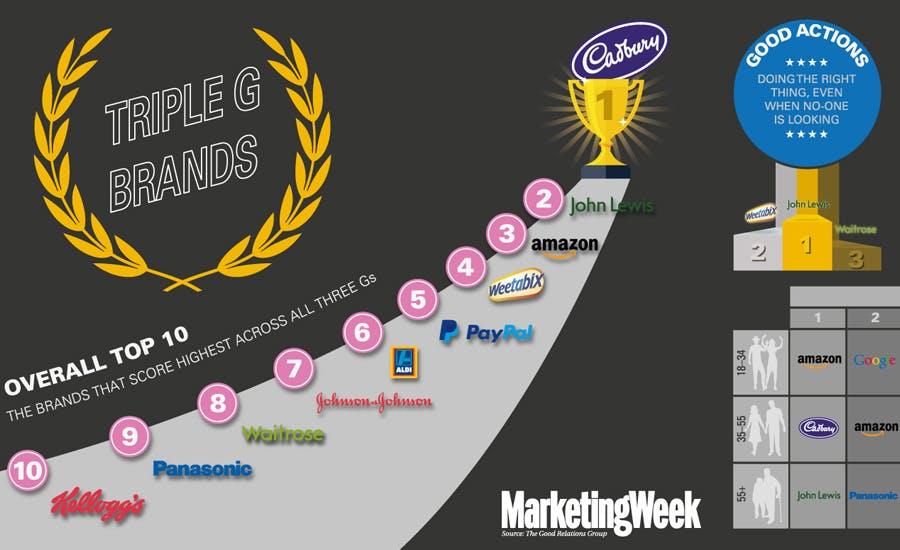 Triple G brands