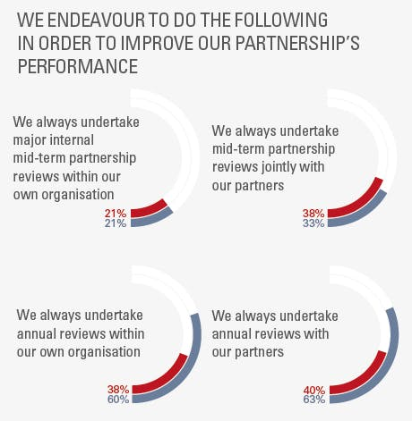 We endeavour to do the following to improve our corporate partnerships