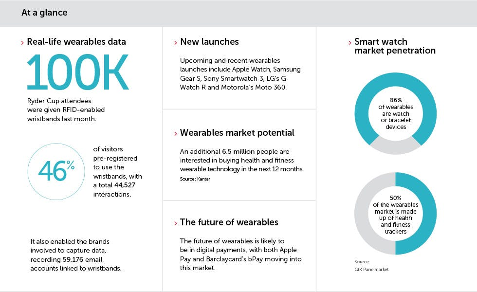 Wearables at a glance
