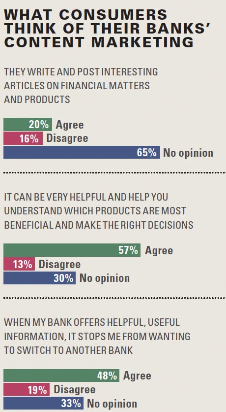 What consumers think of their banks content marketing