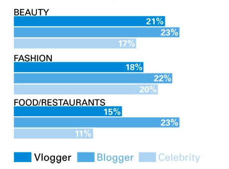 Which type of people do consumers trust for recommendations