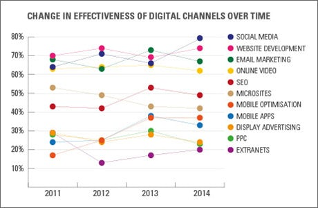 Change in effectiveness of digital channels over time