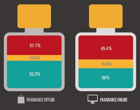 Fragrance market christmas sales