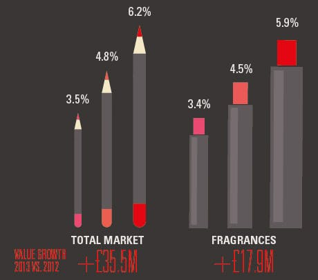 Fragrance sales as a proportion of the beauty market