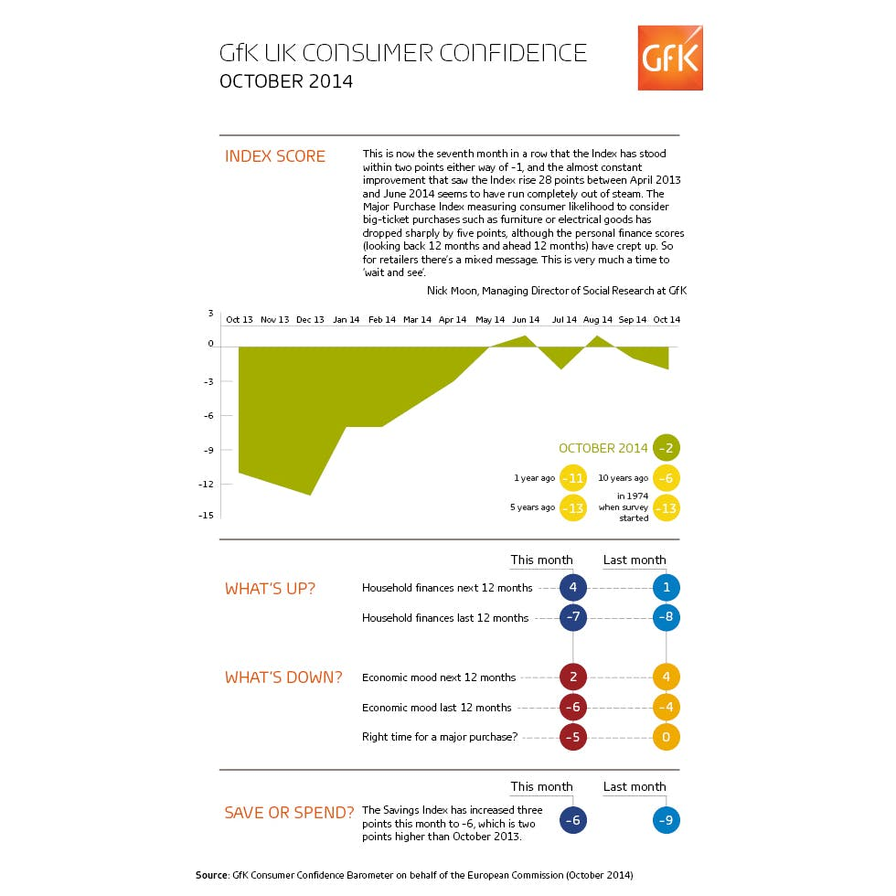 GFK UK consumer confidence infographic