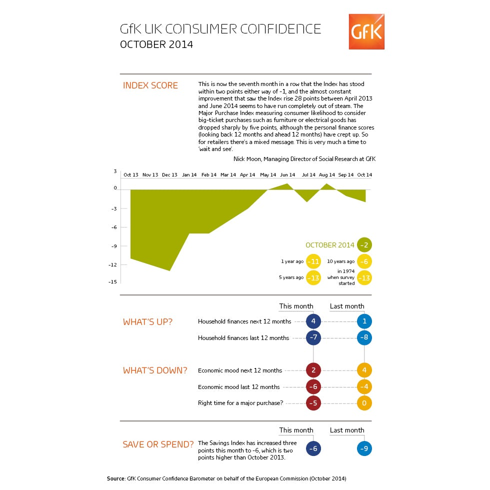 GFK UK consumer confidence infographic