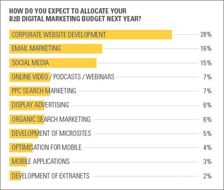How do you expect to allocate your B2B digital marketing budget next year