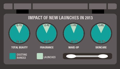 Importance of new launches