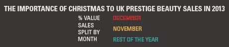 Importance of christmas to UK beauty market
