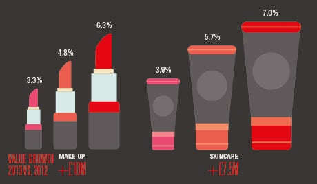 Makeup and skincare sales as a proportion of UK beauty market