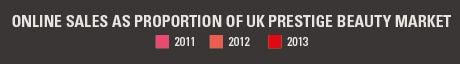 Online sales as a proportion of UK prestige beauty market