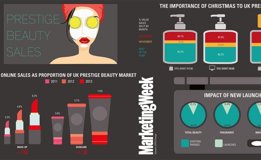 Prestige beauty sales