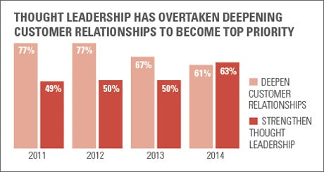 Thought leadership has overtaken relationships to become top priority