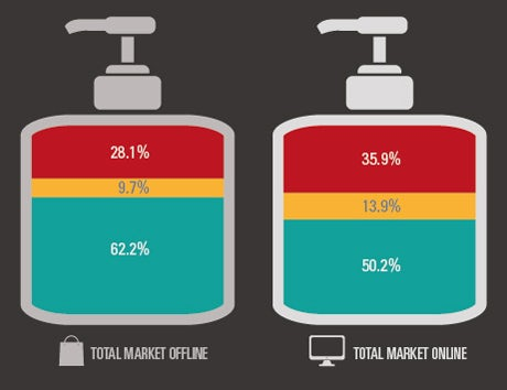 Total market christmas sales