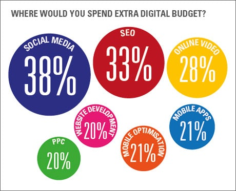 Where would you spend extra digital budget