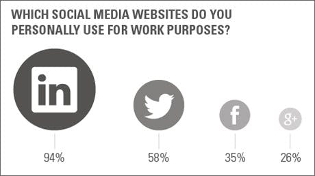 Which social media website do you use for work purposes
