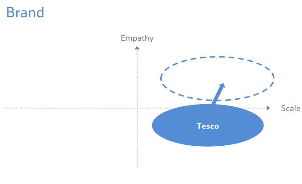 Tesco boss Dave Lewis says the brand is suffering from a lack of empathy, something he wants to improve on.