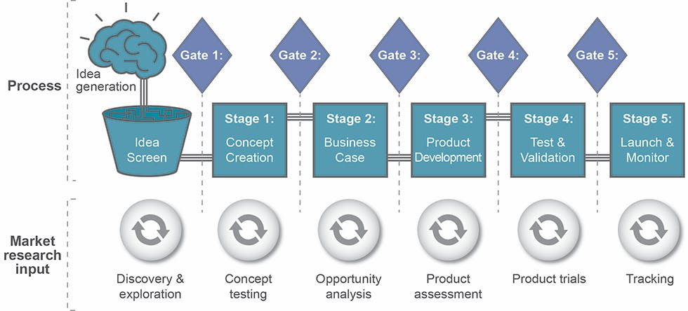 B2B international process