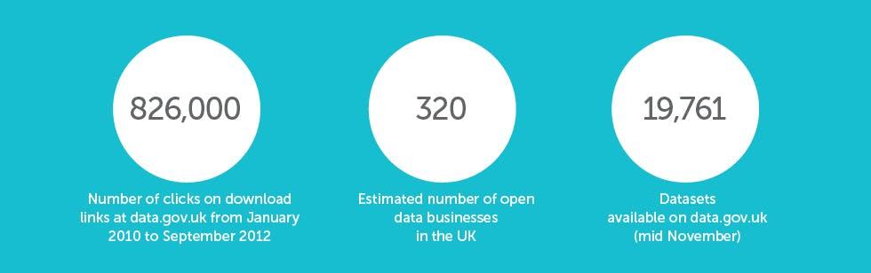 Open-data-STATS