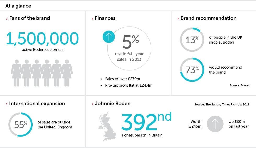 Profile Johnnie Boden Marketing Week