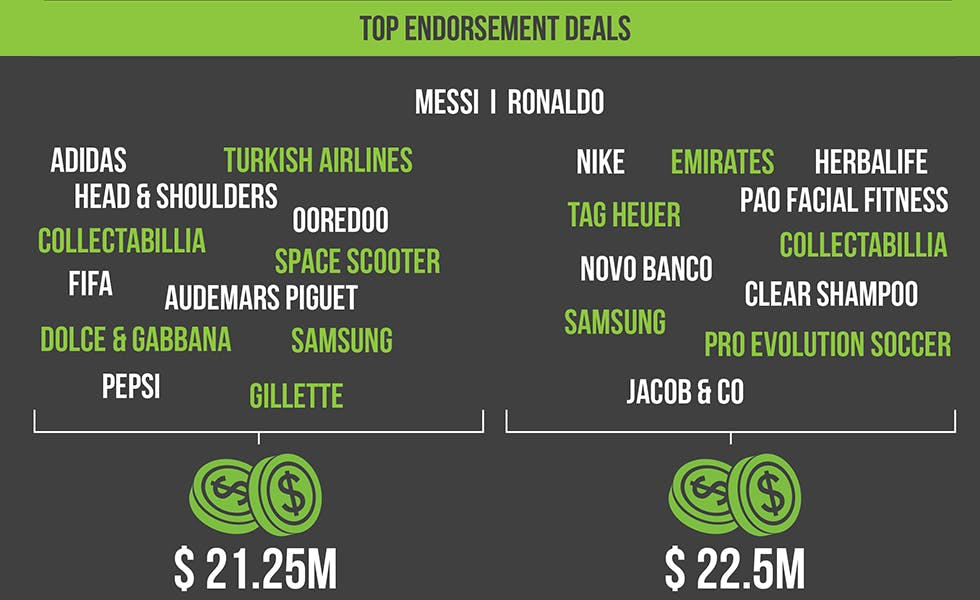 Messi_Vs_Ronaldo_top_endorsement_deals[1]