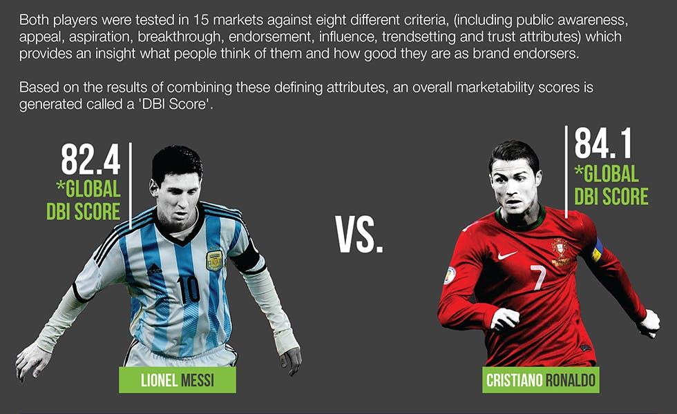 Messi_vs_Ronaldo_DBI_score[1]