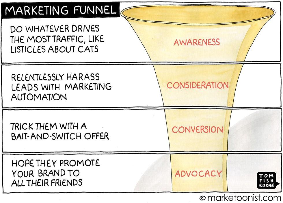 Marketing Funnel, The Marketoonist