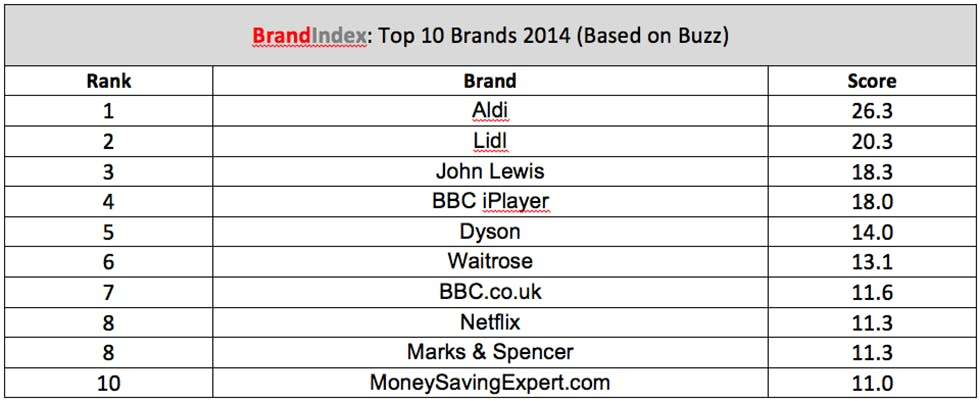 Top_Brands_index