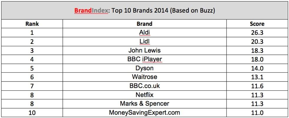 Top_Brands_index