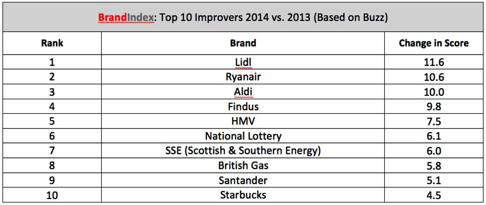 Top_improvers_index