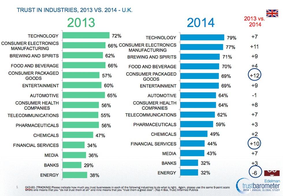 Edelman sector trust chart