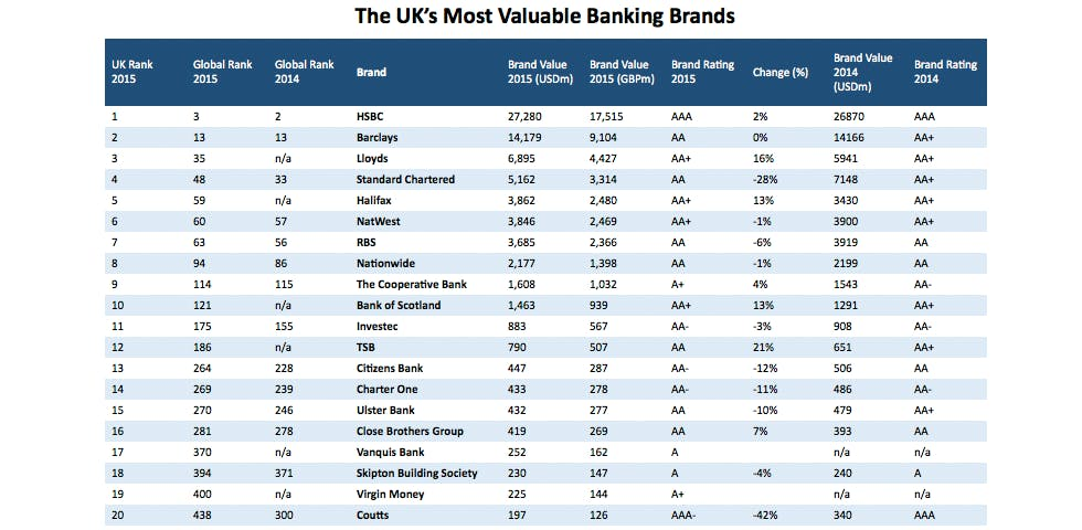 UK_most_valuable_bank_brands